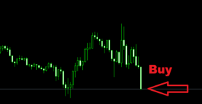 Diferença entre Buy, Sell, Buy Limit, Sell Limit, Buy Stop e Sell Stop