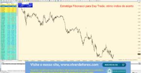 Estratégia Fibonacci para Day Trade, ótimo índice de acerto!